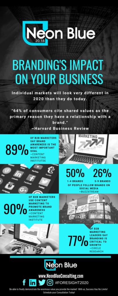 Brand Management Impact