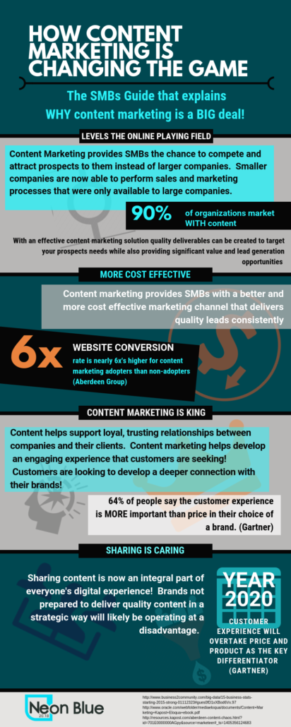 Neon Blue Consulting Content Marketing Infographic